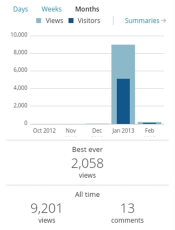 indecision blog stats 1st month
