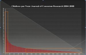 citations per year JCR 2004-2008