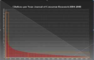 citations per year JCR 2004-2008