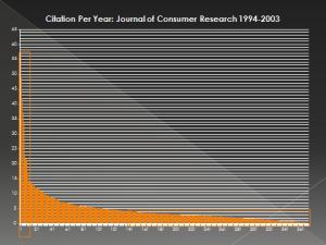 citations per year JCR
