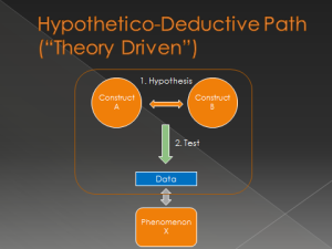 hypothetico deductive path
