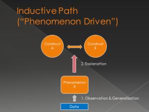 inductive path
