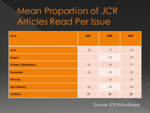 mean proportion of JCR articles read per issue