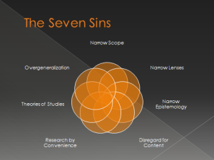 The Seven Sins of Consumer Psychology